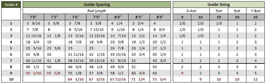 Carlin Bamboo    Guide Spacing Programs And Charts
